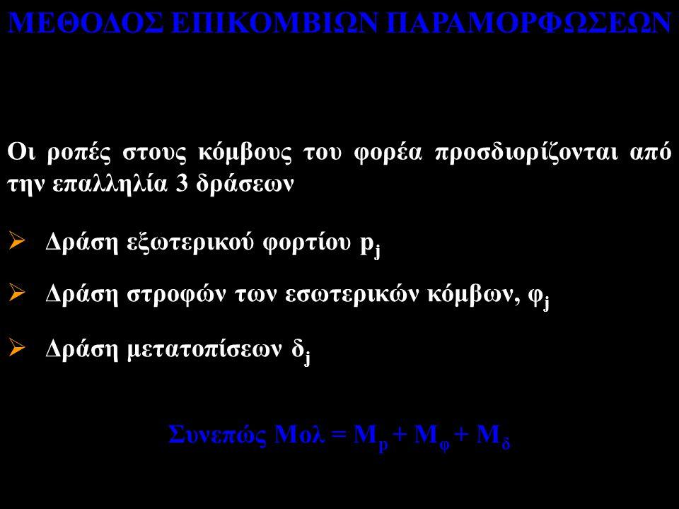 ΜΕΘΟΔΟΣ ΕΠΙΚΟΜΒΙΩΝ ΠΑΡΑΜΟΡΦΩΣΕΩΝ