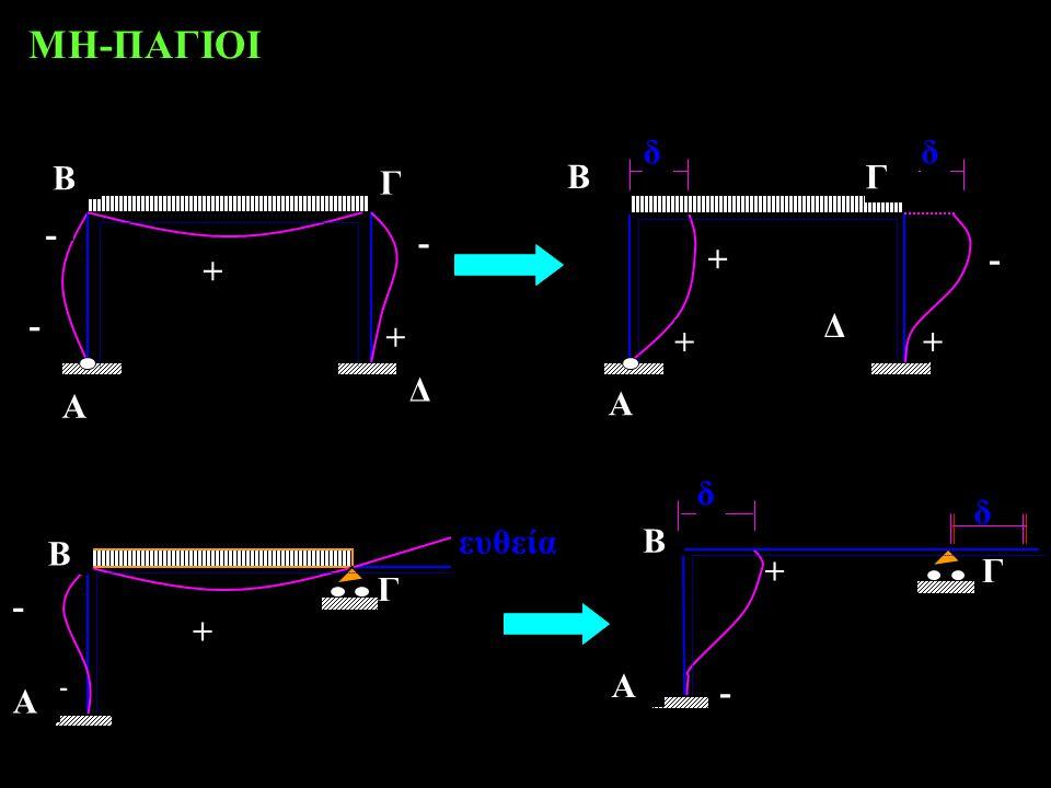 ΜΗ-ΠΑΓΙΟΙ Β Γ - + A Δ δ Β Γ + - ευθεία A δ