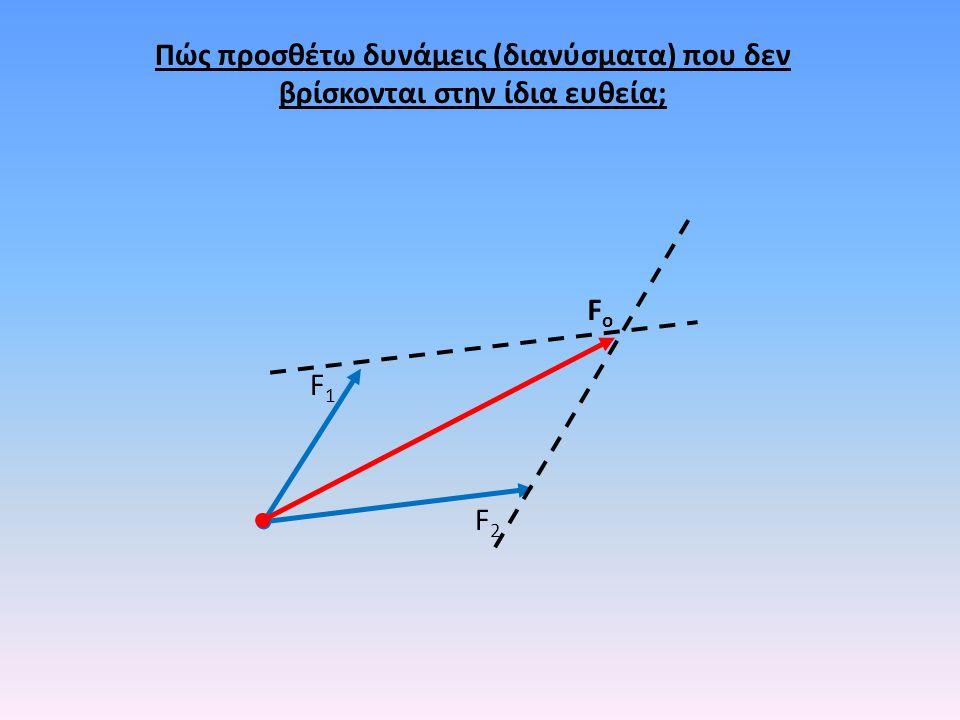 Πώς προσθέτω δυνάμεις (διανύσματα) που δεν βρίσκονται στην ίδια ευθεία;