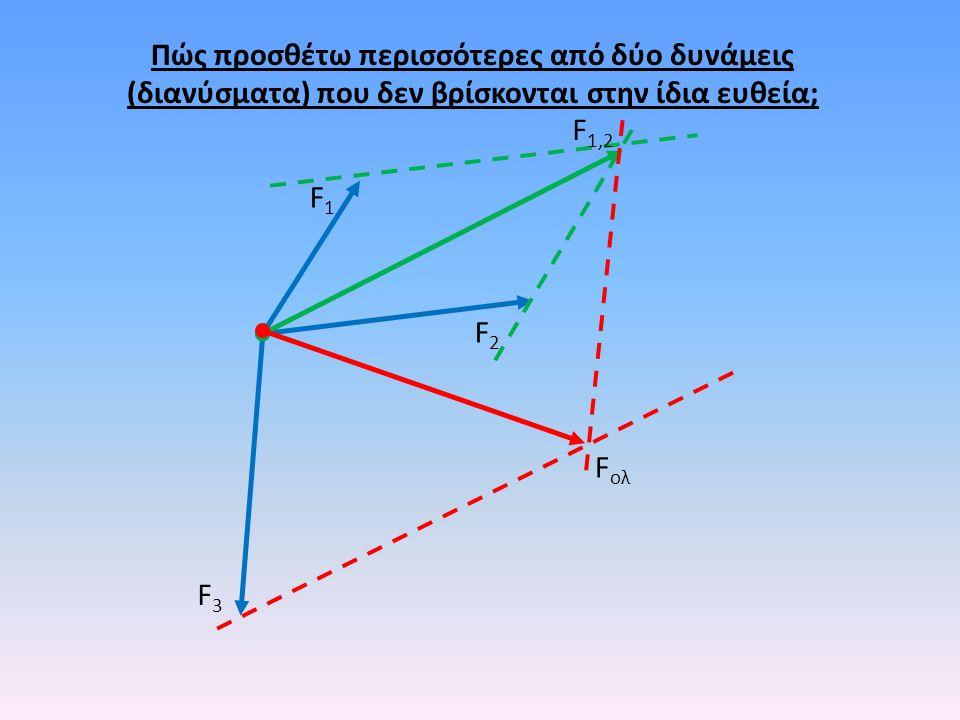 Πώς προσθέτω περισσότερες από δύο δυνάμεις (διανύσματα) που δεν βρίσκονται στην ίδια ευθεία;