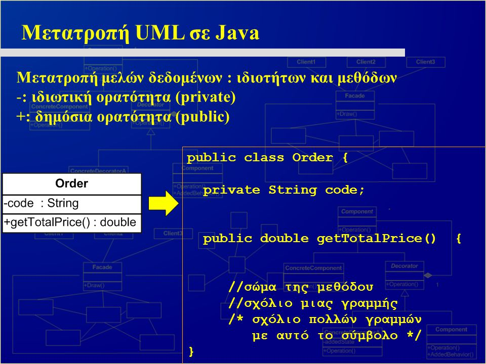 Μετατροπή UML σε Java Μετατροπή μελών δεδομένων : ιδιοτήτων και μεθόδων. : ιδιωτική ορατότητα (private)