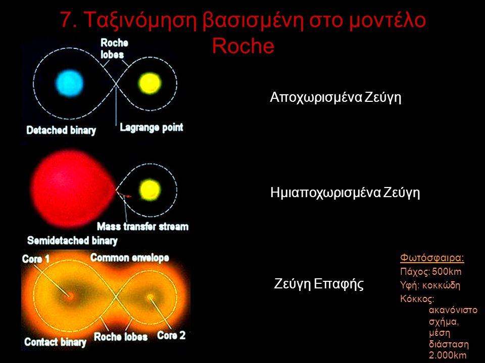 7. Ταξινόμηση βασισμένη στο μοντέλο Roche