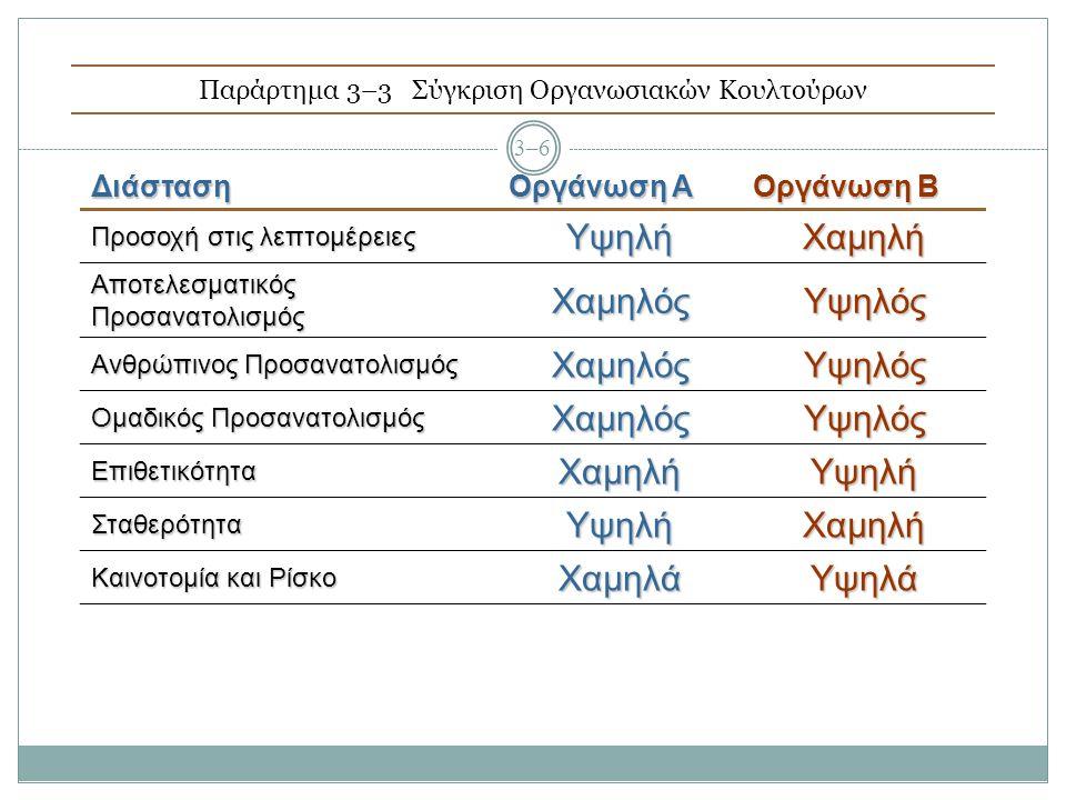 Παράρτημα 3–3 Σύγκριση Οργανωσιακών Κουλτούρων