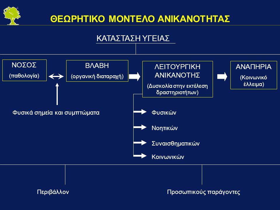 ΘΕΩΡΗΤΙΚΟ ΜΟΝΤΕΛΟ ΑΝΙΚΑΝΟΤΗΤΑΣ