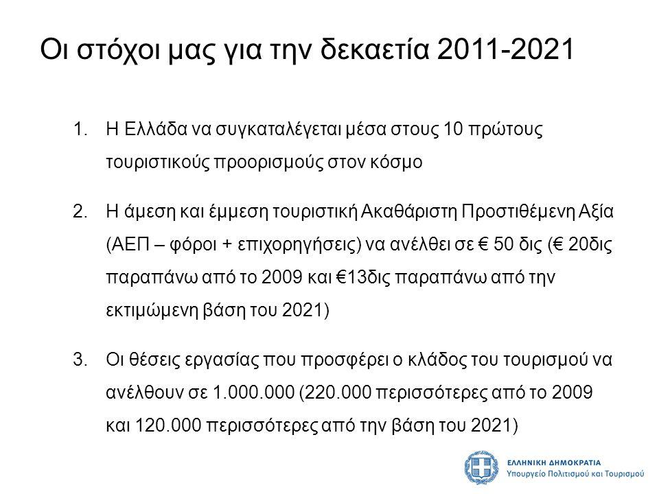 Οι στόχοι μας για την δεκαετία 2011-2021