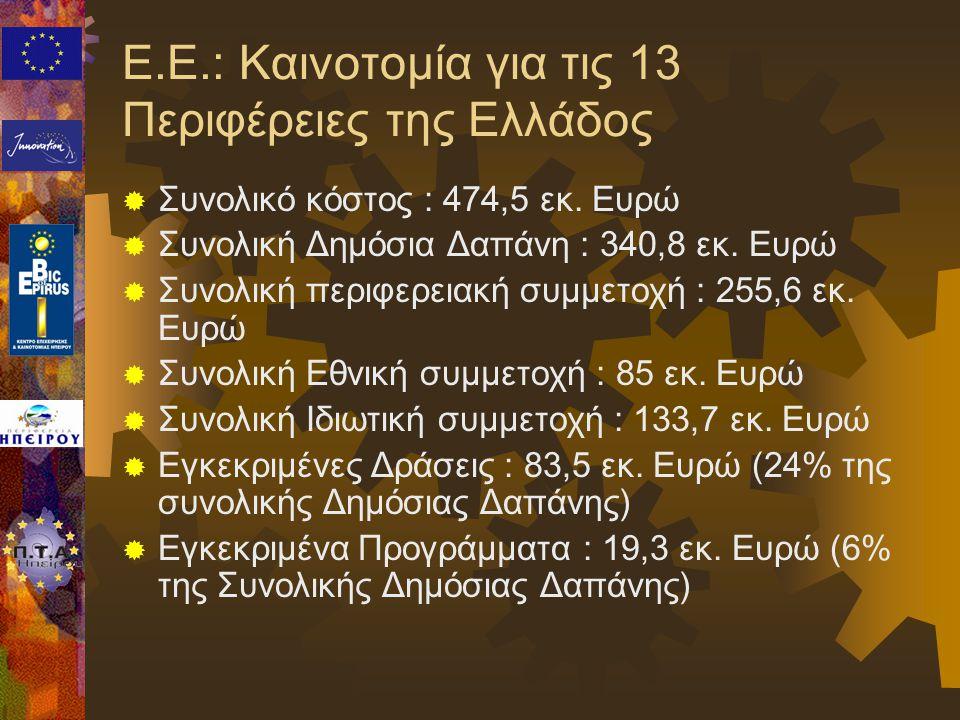 Ε.Ε.: Καινοτομία για τις 13 Περιφέρειες της Ελλάδος