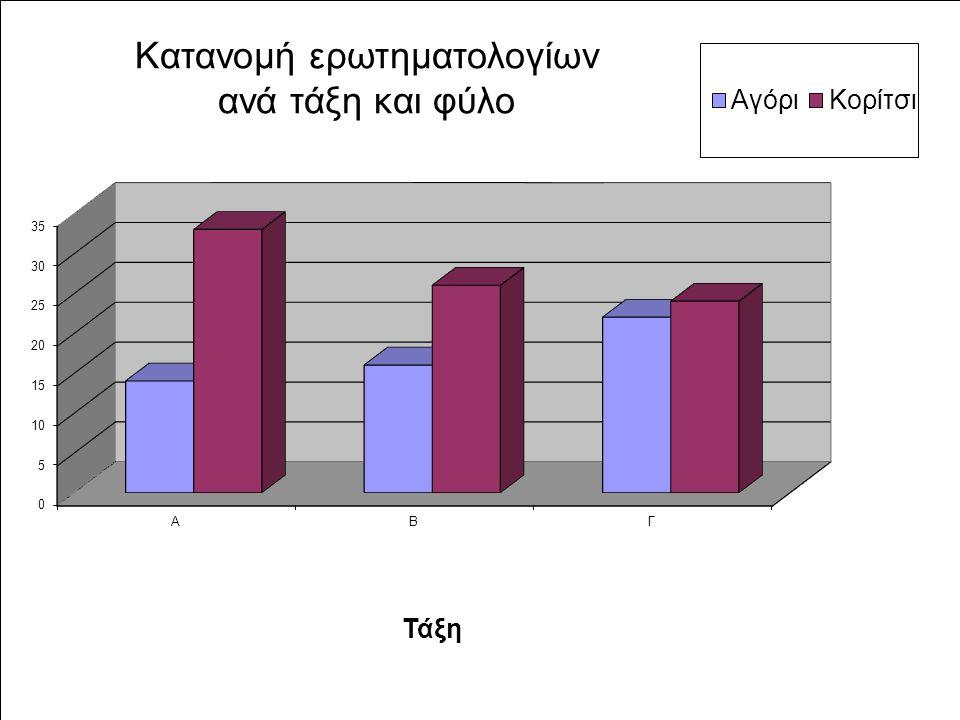 Κατανομή ερωτηματολογίων ανά τάξη και φύλο