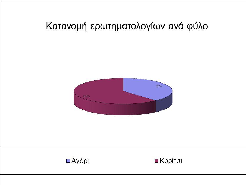 Κατανομή ερωτηματολογίων ανά φύλο