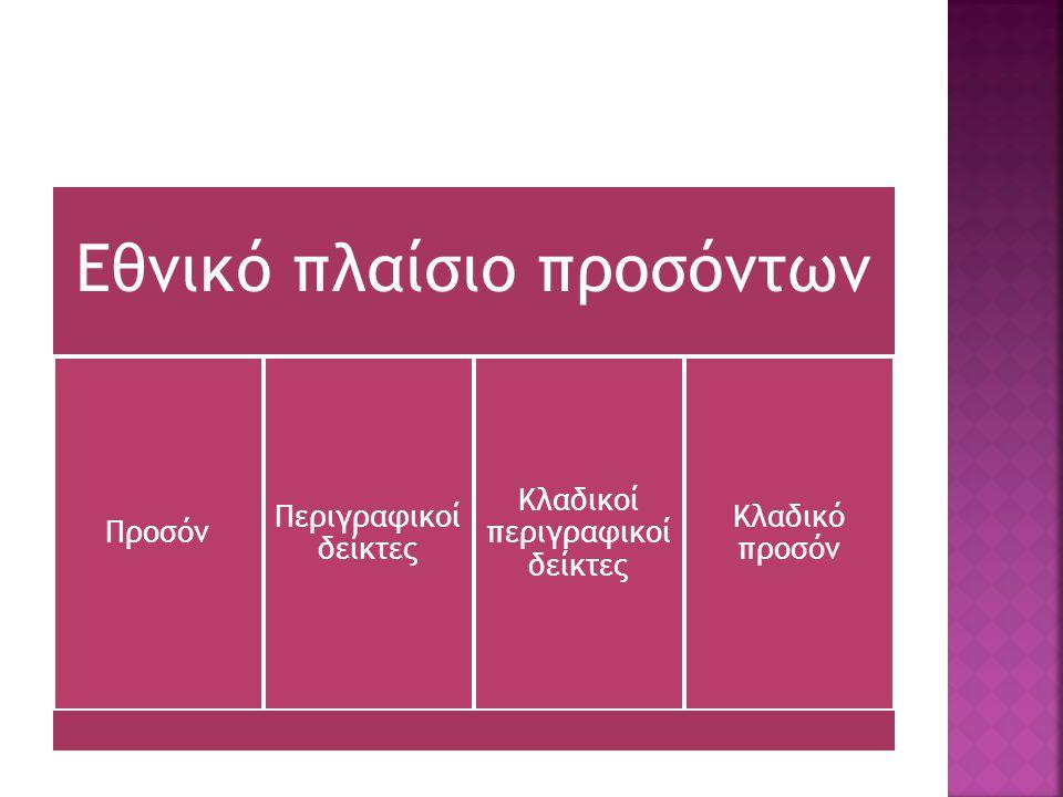 Εθνικό πλαίσιο προσόντων Προσόν Περιγραφικοί δείκτες