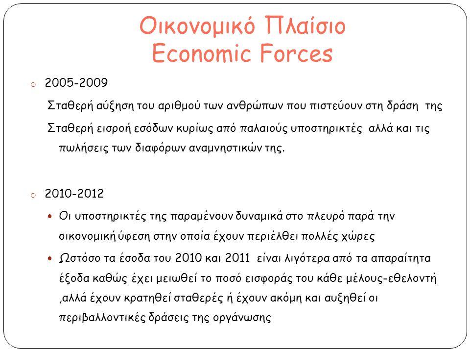 Οικονομικό Πλαίσιο Economic Forces