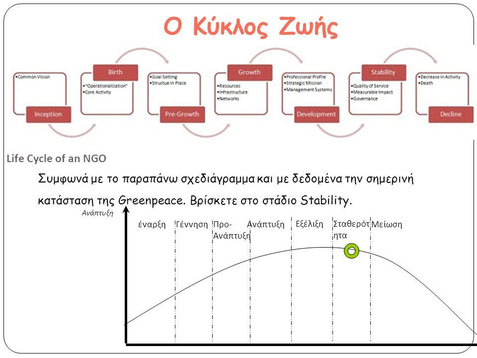 Ο Κύκλος Ζωής Life Cycle of an NGO
