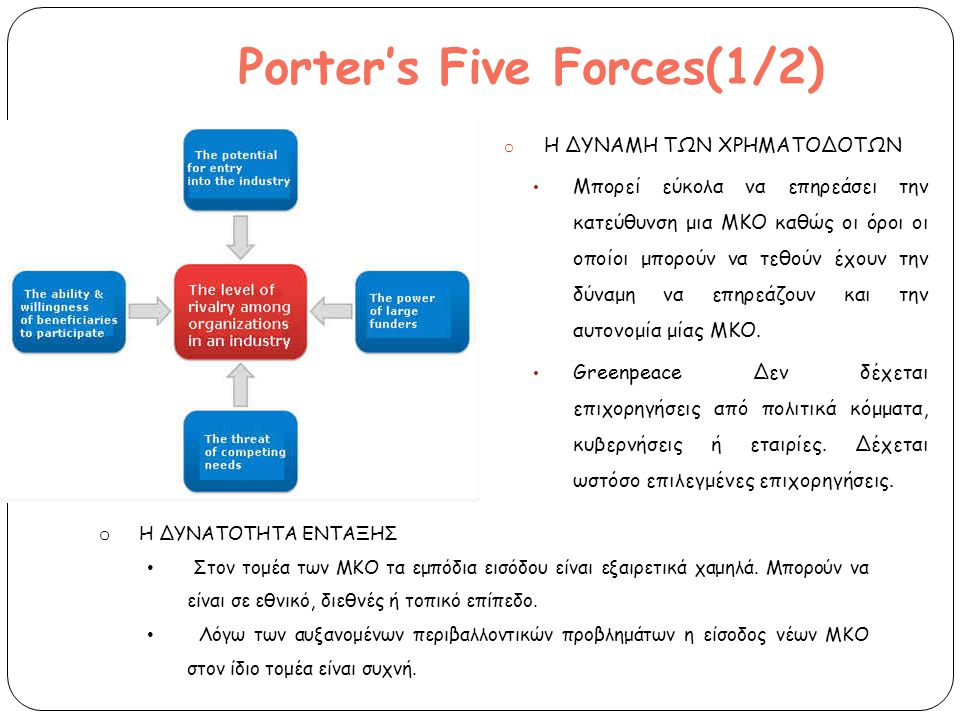 Porter's Five Forces(1/2)