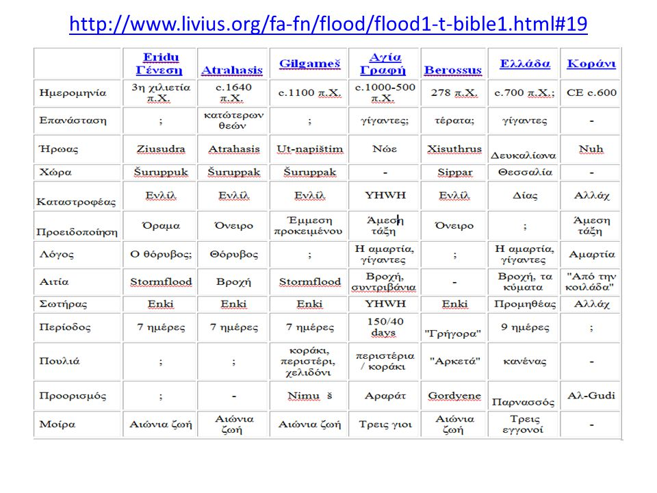 http://www.livius.org/fa-fn/flood/flood1-t-bible1.html#19