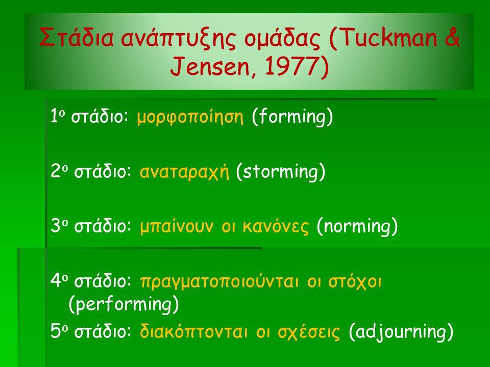 Στάδια ανάπτυξης ομάδας (Tuckman & Jensen, 1977)