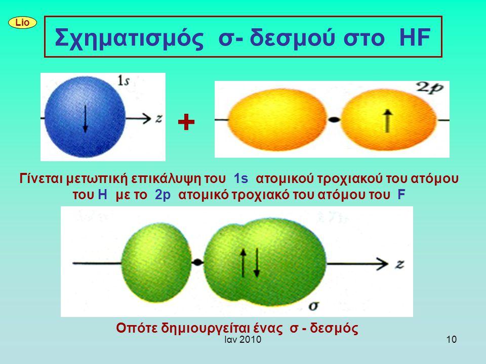 Σχηματισμός σ- δεσμού στο HF