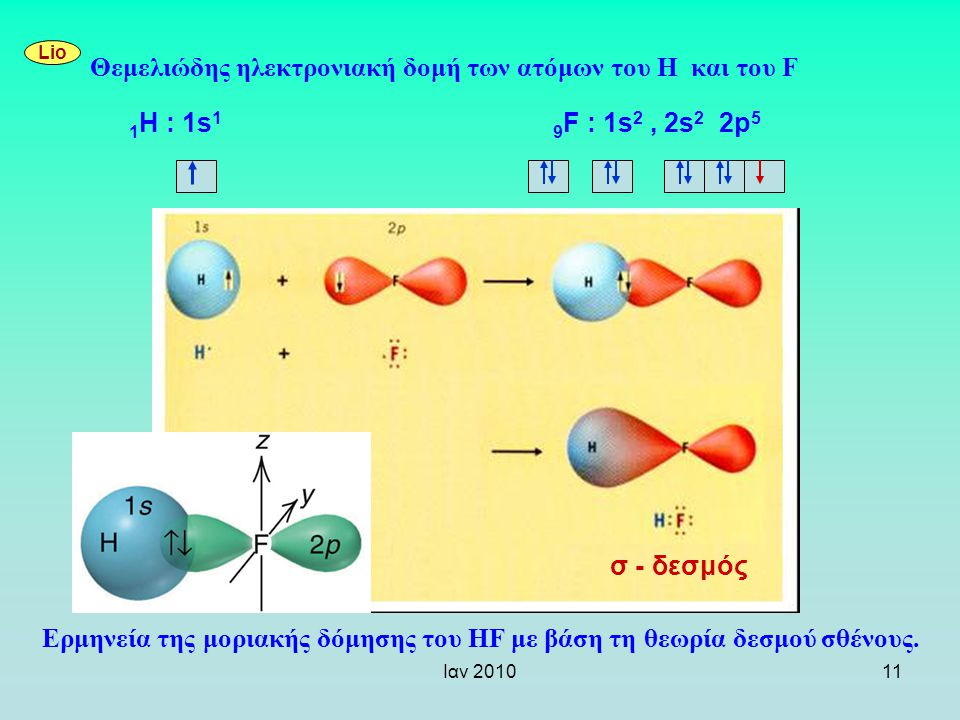 Θεμελιώδης ηλεκτρονιακή δομή των ατόμων του Η και του F