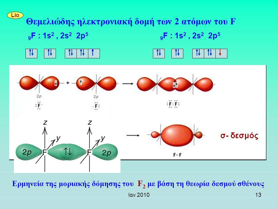 Θεμελιώδης ηλεκτρονιακή δομή των 2 ατόμων του F