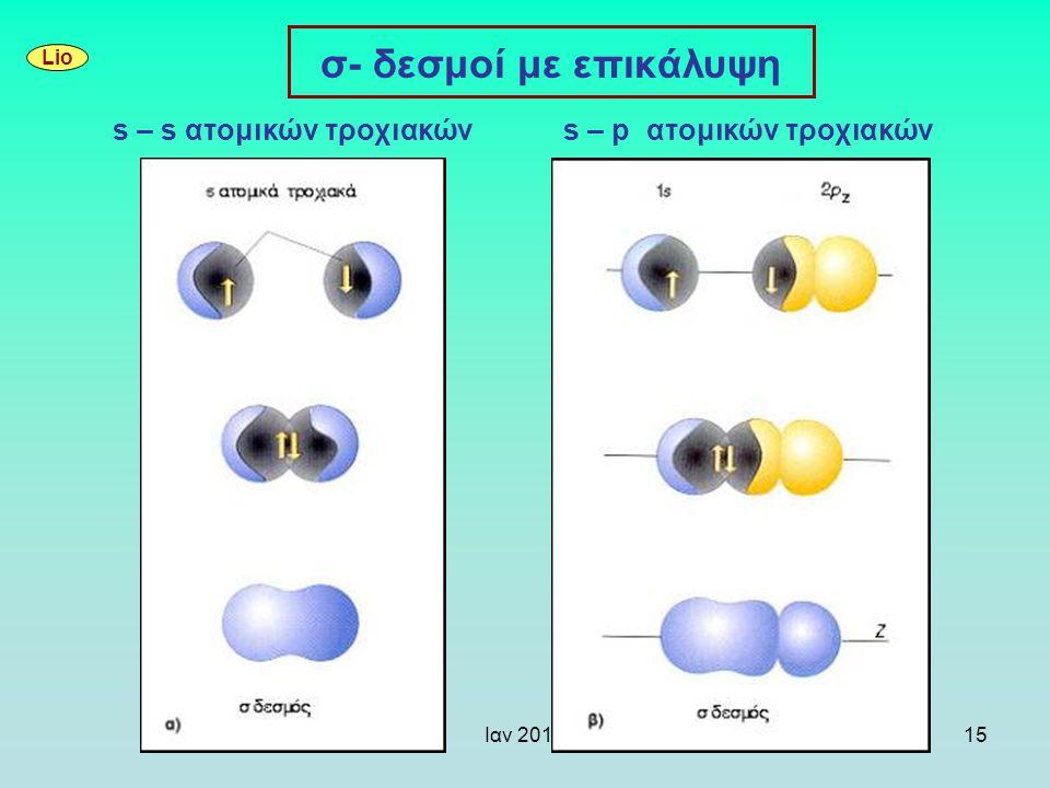 s – s ατoμικών τροχιακών s – p ατoμικών τροχιακών
