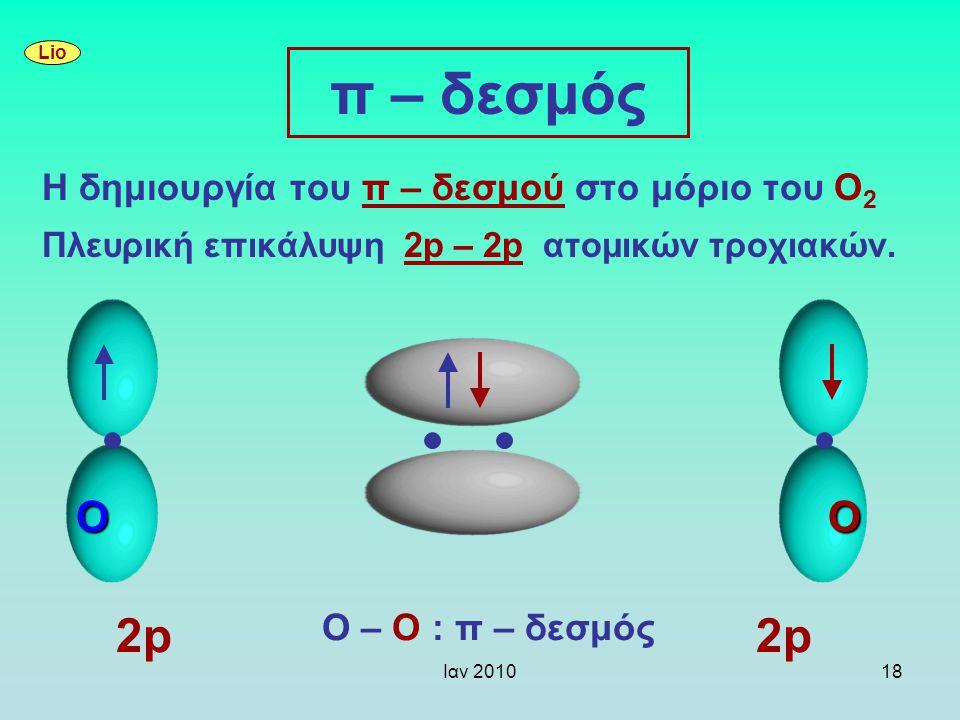 π – δεσμός 2p 2p O O Η δημιουργία του π – δεσμού στο μόριο του Ο2