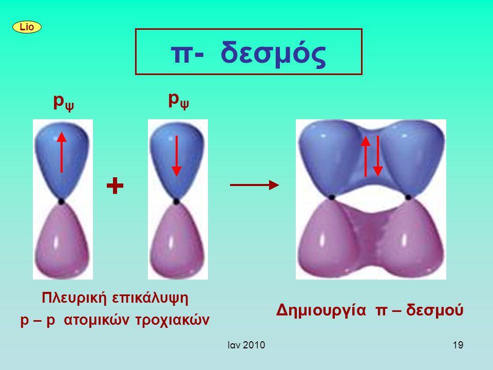 Πλευρική επικάλυψη p – p ατομικών τροχιακών