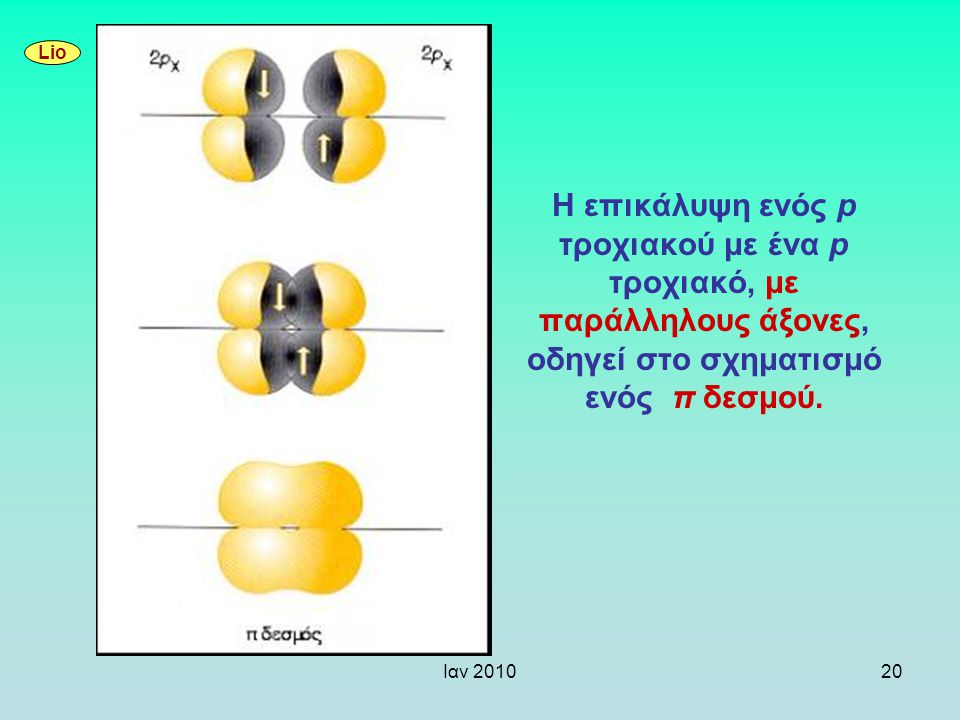 Lio Η επικάλυψη ενός p τροχιακού με ένα p τροχιακό, με παράλληλους άξονες, οδηγεί στο σχηματισμό ενός π δεσμού.