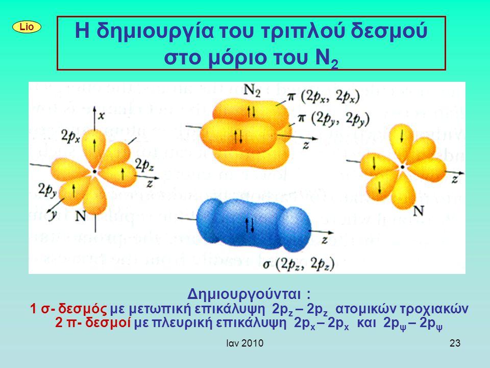 Η δημιουργία του τριπλού δεσμού στο μόριο του Ν2