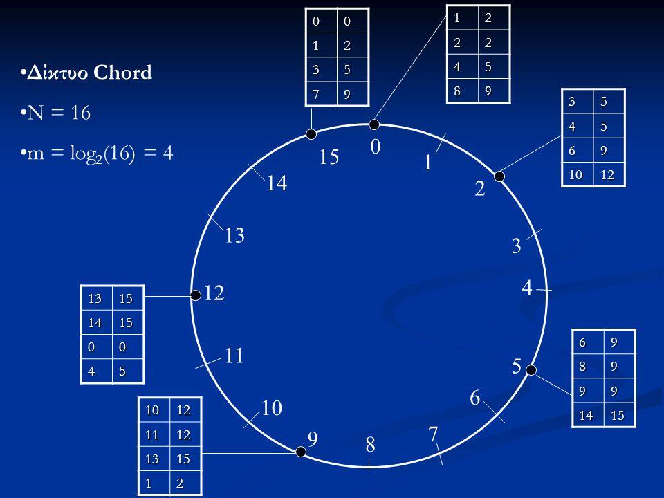 Δίκτυο Chord N = 16 m = log2(16) = 4 15 1 14 2 13 3 4 12 11 5 6 10 7 9