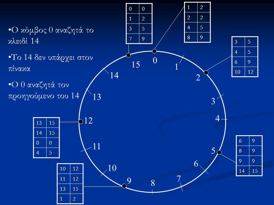 Ο κόμβος 0 αναζητά το κλειδί 14 Το 14 δεν υπάρχει στον πίνακα