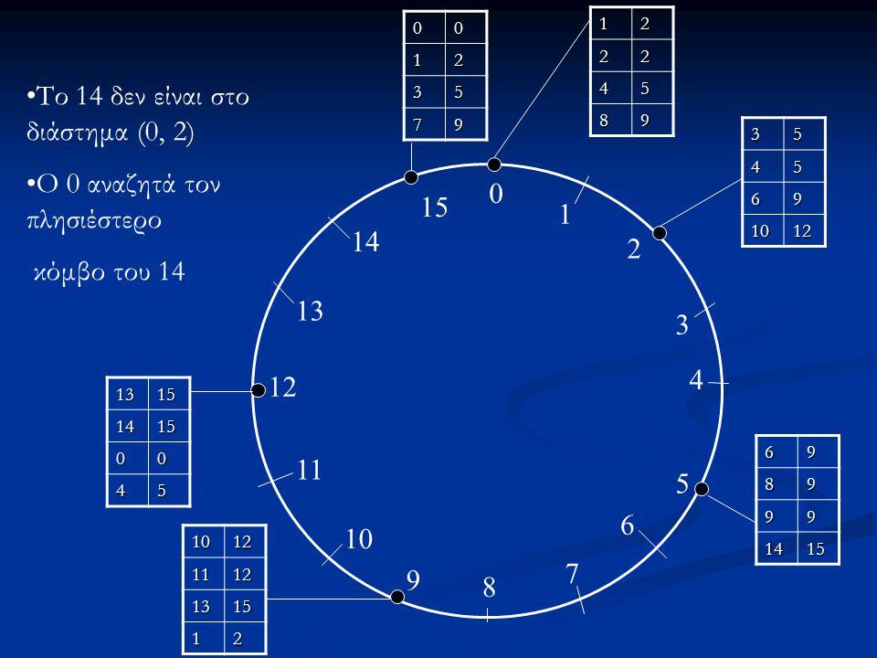 Το 14 δεν είναι στο διάστημα (0, 2) Ο 0 αναζητά τον πλησιέστερο