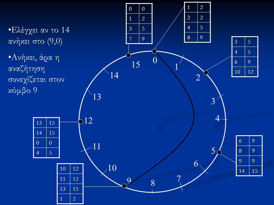 Ελέγχει αν το 14 ανήκει στο (9,0)