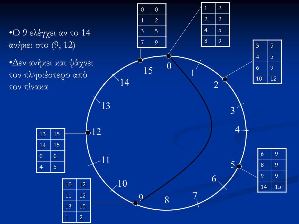 Ο 9 ελέγχει αν το 14 ανήκει στο (9, 12)