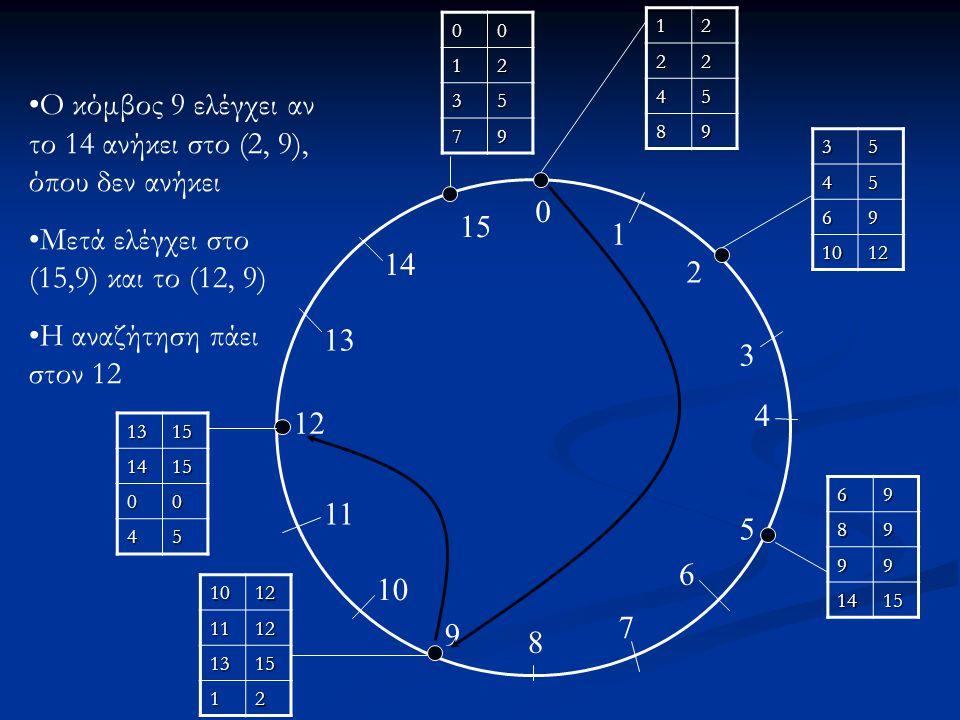 Ο κόμβος 9 ελέγχει αν το 14 ανήκει στο (2, 9), όπου δεν ανήκει