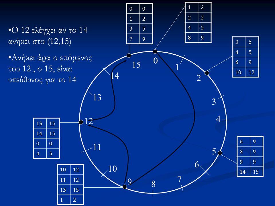 Ο 12 ελέγχει αν το 14 ανήκει στο (12,15)