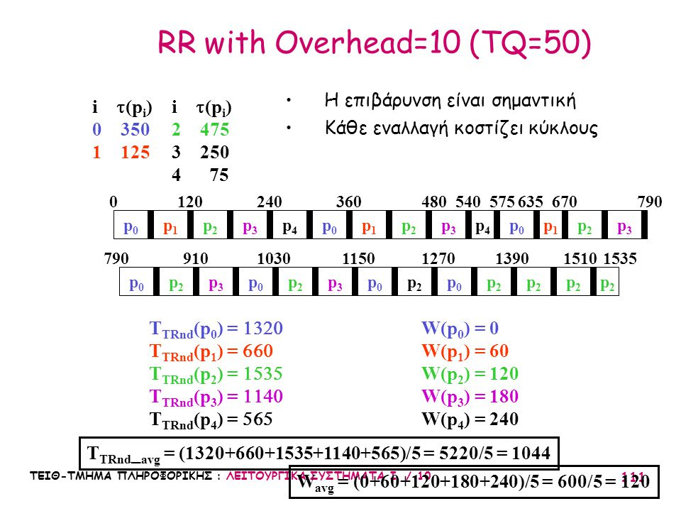 RR with Overhead=10 (TQ=50)