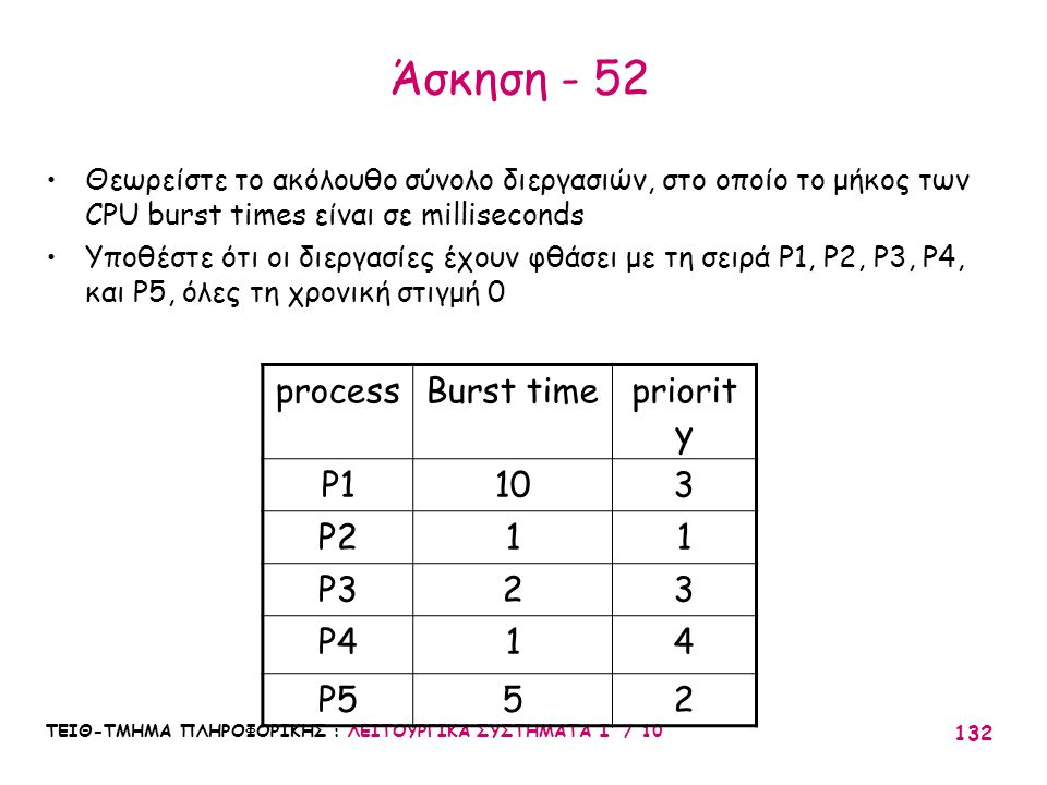 Άσκηση - 52 process Burst time priority P1 10 3 P2 1 P3 2 P4 4 P5 5