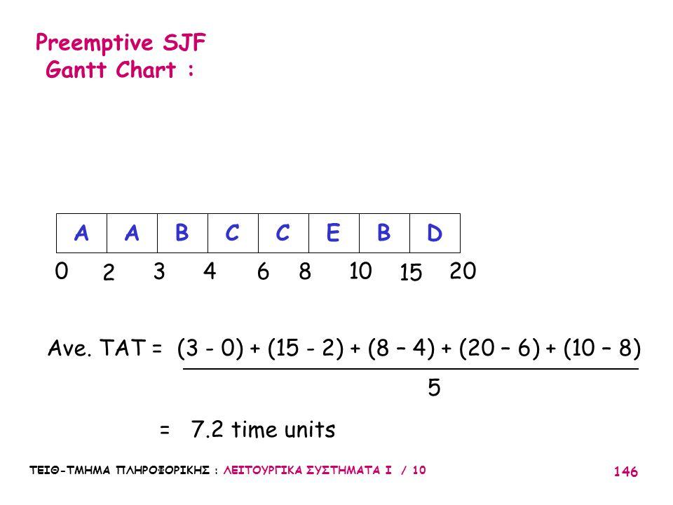 Preemptive SJF Gantt Chart :