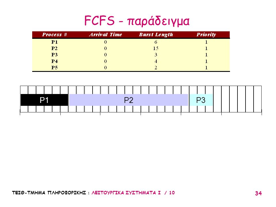 FCFS - παράδειγμα 10 20 30 5 15 25 P1 P2 P3 ΤΕΙΘ-ΤΜΗΜΑ ΠΛΗΡΟΦΟΡΙΚΗΣ : ΛΕΙΤΟΥΡΓΙΚΑ ΣΥΣΤΗΜΑΤΑ Ι / 10
