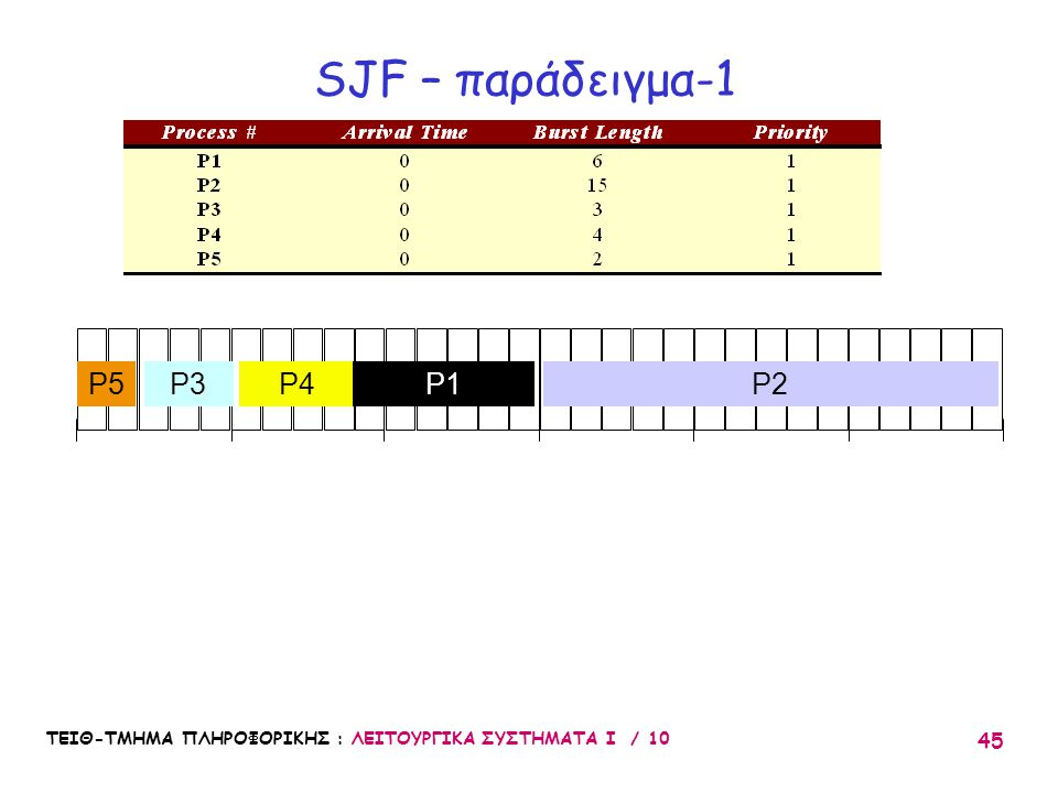 SJF – παράδειγμα-1 P5 P3 P4 P1 P2 10 20 30 5 15 25