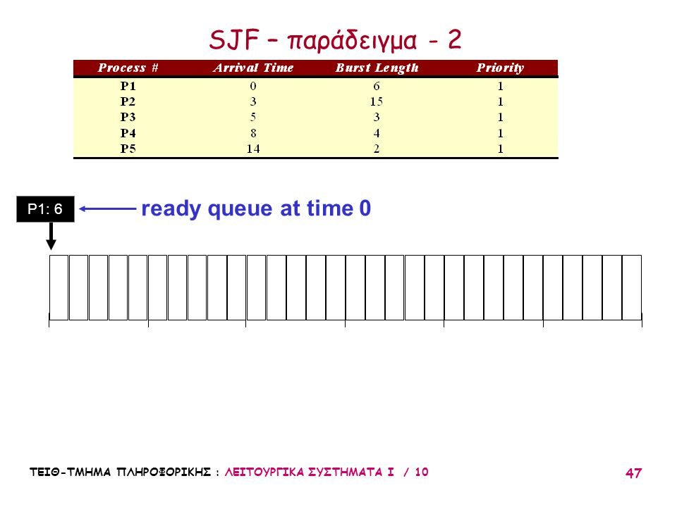 SJF – παράδειγμα - 2 ready queue at time 0 P1: 6 10 20 30 5 15 25