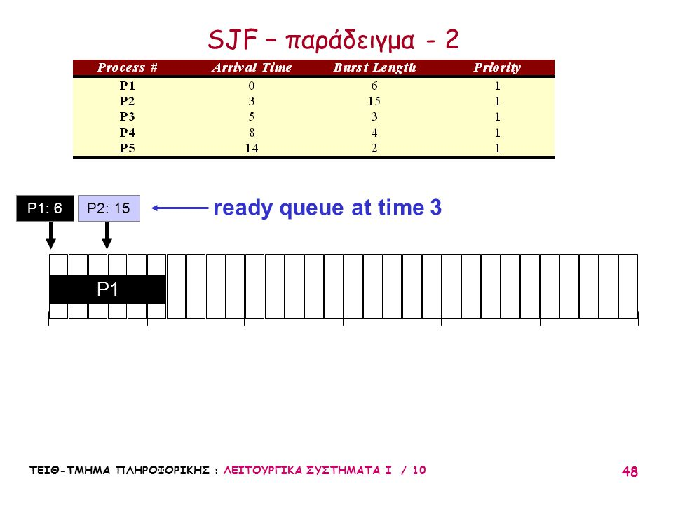 SJF – παράδειγμα - 2 ready queue at time 3 P1 P1: 6 P2: 15 10 20 30 5