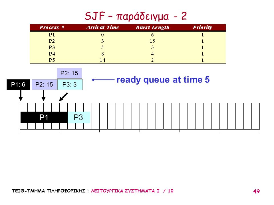 SJF – παράδειγμα - 2 ready queue at time 5 P1 P3 P2: 15 P1: 6 P2: 15