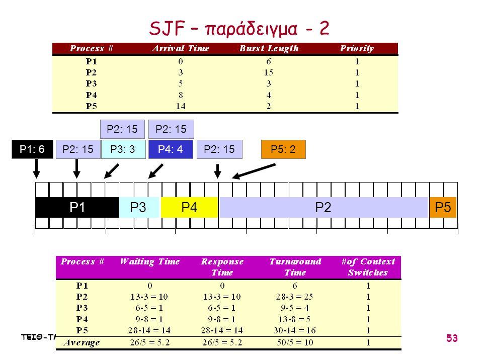 SJF – παράδειγμα - 2 P1 P3 P4 P2 P5 P2: 15 P2: 15 P1: 6 P2: 15 P3: 3