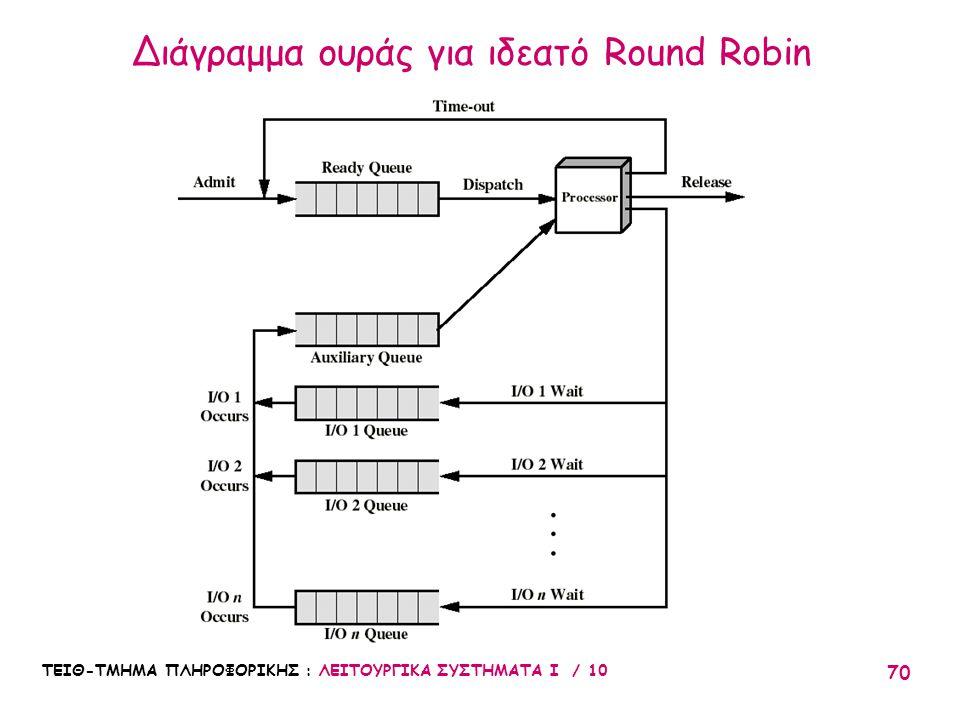 Διάγραμμα ουράς για ιδεατό Round Robin