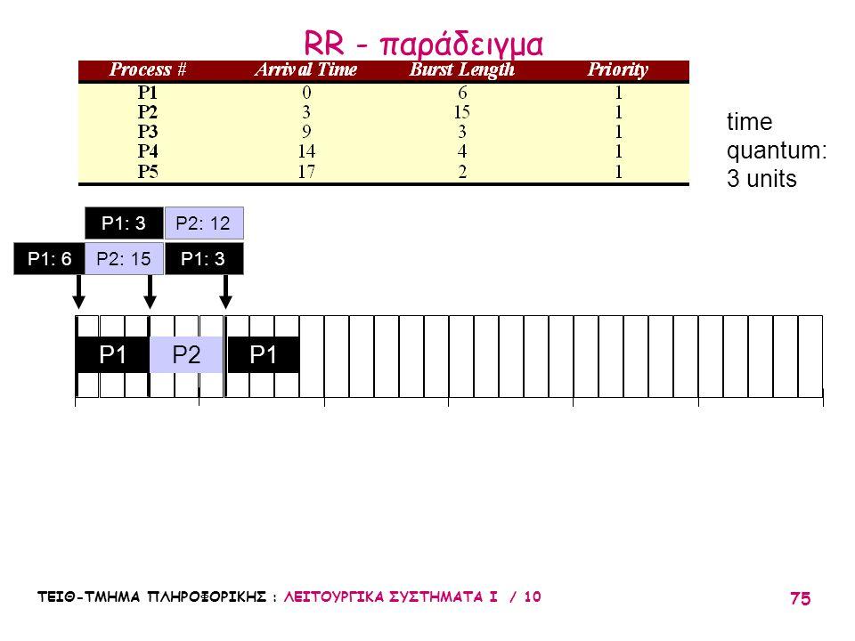 RR - παράδειγμα time quantum: 3 units P1 P2 P1 P1: 3 P2: 12 P1: 6