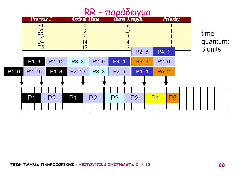 RR - παράδειγμα time quantum: 3 units P1 P2 P1 P2 P3 P2 P4 P5 P2: 6