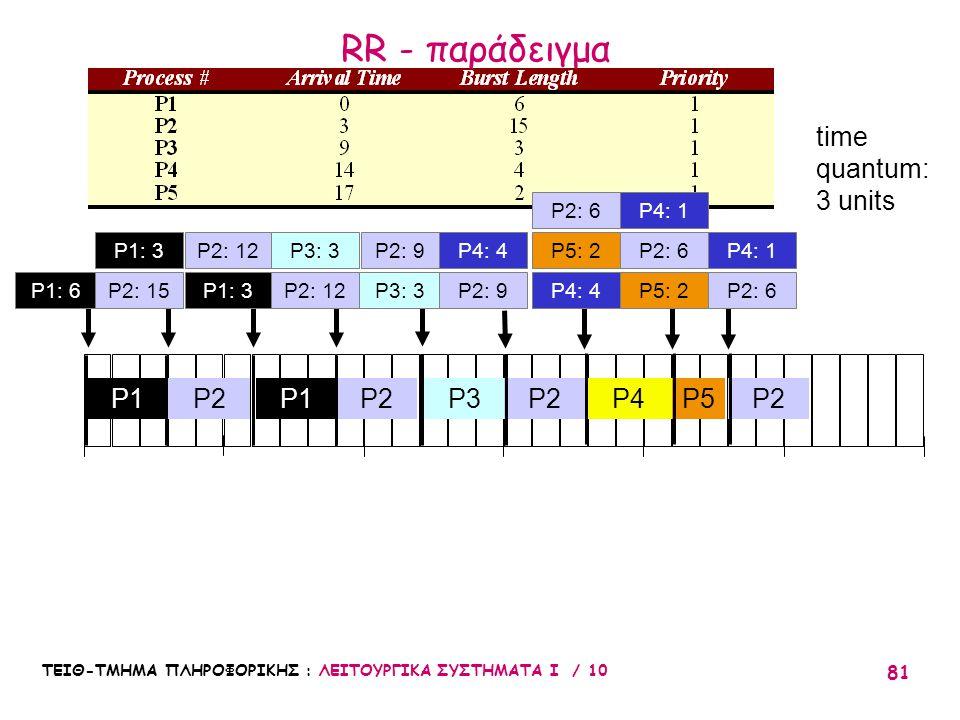 RR - παράδειγμα time quantum: 3 units P1 P2 P1 P2 P3 P2 P4 P5 P2 P2: 6