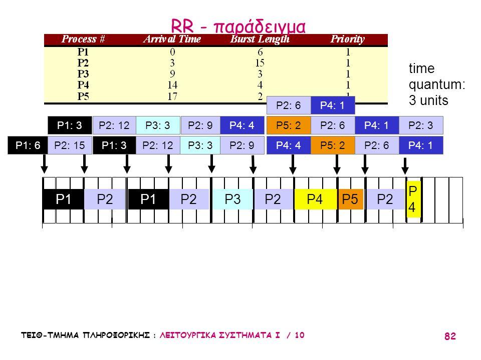 RR - παράδειγμα time quantum: 3 units P4 P1 P2 P1 P2 P3 P2 P4 P5 P2