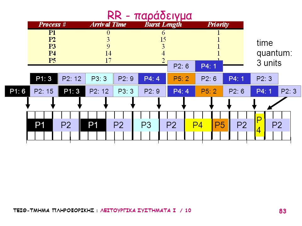 RR - παράδειγμα time quantum: 3 units P4 P1 P2 P1 P2 P3 P2 P4 P5 P2 P2