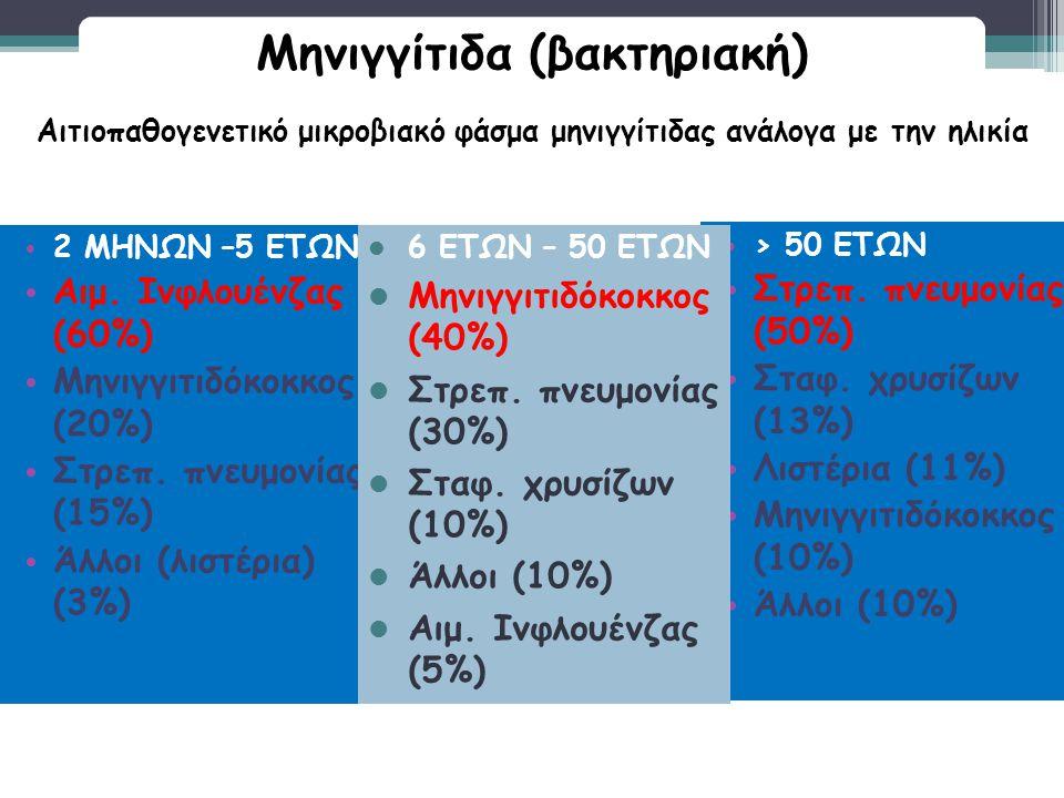 Μηνιγγίτιδα (βακτηριακή)