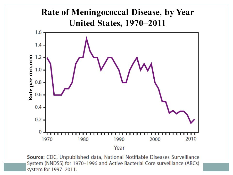 Rate of Meningococcal Disease, by Year